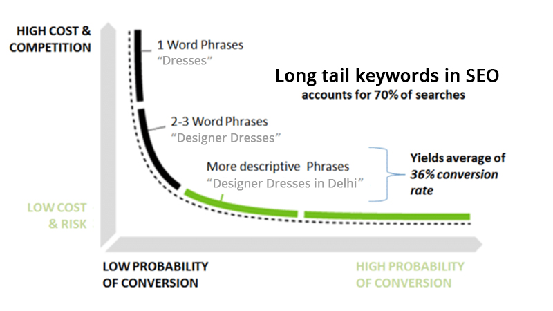 PPC Long tail keywords