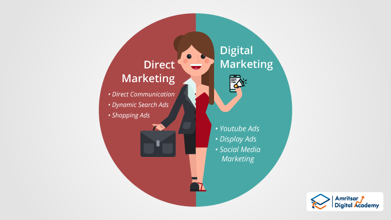 Digital Marketing and Direct Marketing