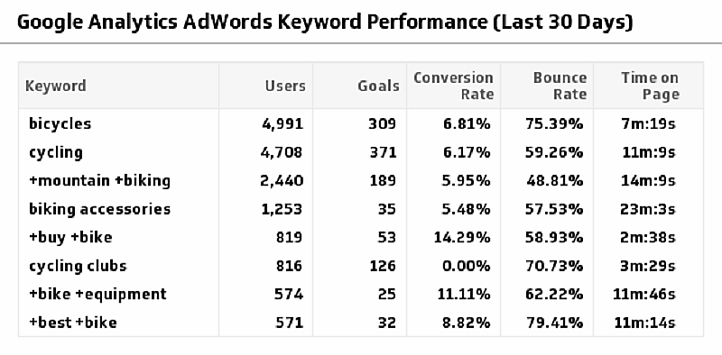 Google Analytics for Long-Tails