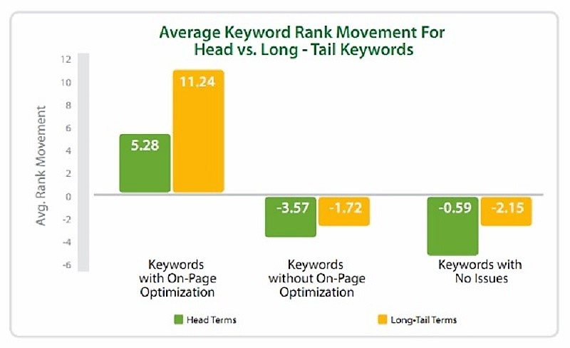 On page Optimization with Long Tail Keywords