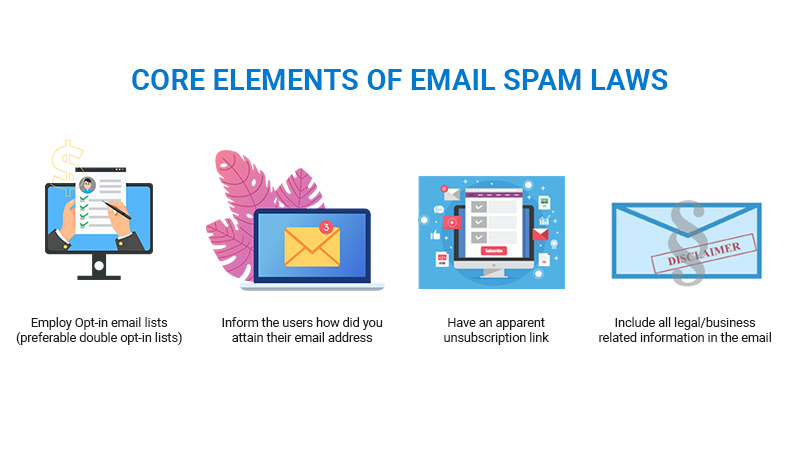 Email Spam Laws essentials