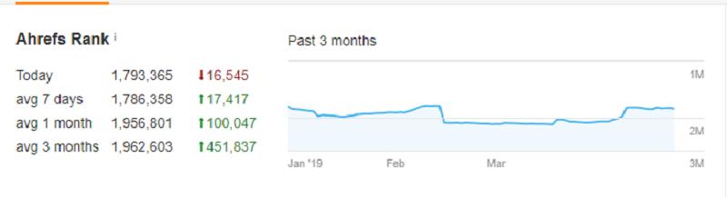Ahref Rank Graph
