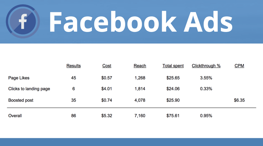 cost of facebook ad