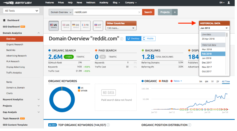 SEMrush keyword ranking tools